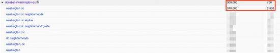 Webmaster Tools strange numbers