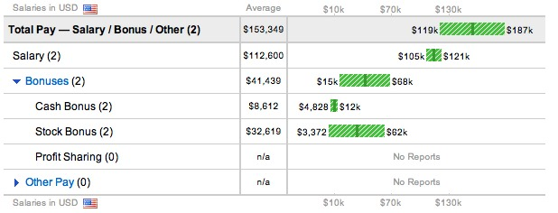 Amazon Director of Marketing Salary Glassdoor