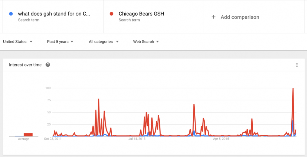 Google search trends Chicago Bears GSH