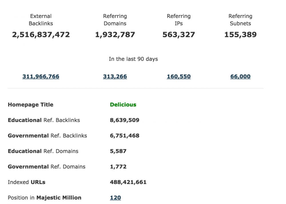 delicious.com backlink profile