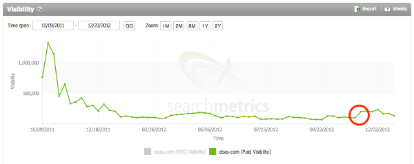 Where Paid Search Campaigns for eBay are ramping up immediately