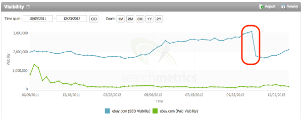 eBay SEO visibility tanking end of Oct 2012