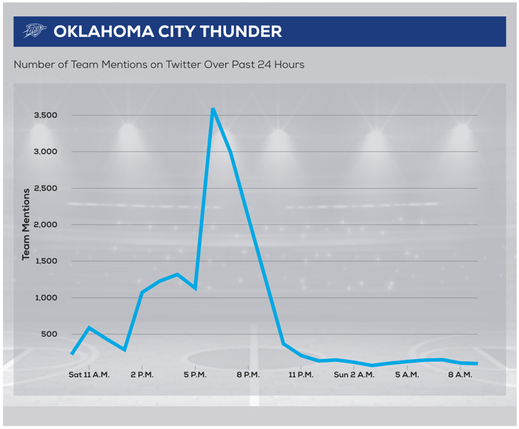 Oklahoma City Thunder tweets