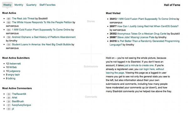 Slashdot Hall of Fame for statistics on popular stories on Slashdot