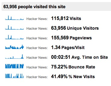 HackerNews visits to Slashdot for the last 6 months in 2011