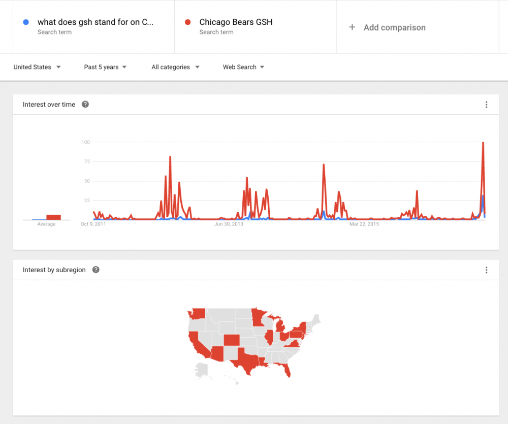 what_does_gsh_stand_for_on_Chicago_Bears_uniform__Chicago_Bears_GSH_-_Explore_-_Google_Trends