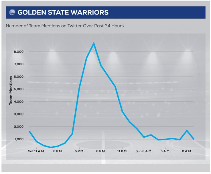 Golden State Warriors tweets
